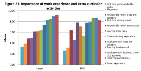 Graduates: Employer expectations…   Updates From The HR World   Scoop.it