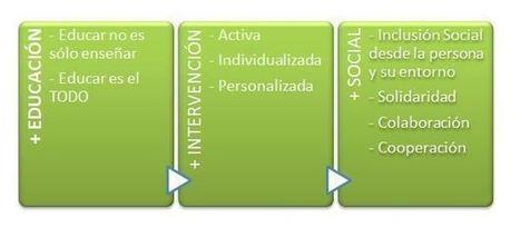 ¿Qué es la Pedagogía Positiva? | Artículo | Educacion, ecologia y TIC | Scoop.it