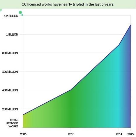 Archives ouvertes et licences Creative Commons : des synergies à conforter | Édition, livre numérique et valorisation des publications scientifiques | Scoop.it
