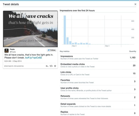 How to Use Twitter's Newly Opened Analytics to Find Great Blogging Ideas   MarketingHits   Scoop.it