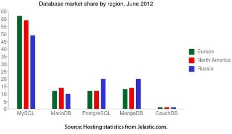 Popularité des bases de données et environnement Java en Juin 2012   Veille sectorielle Agaetis   Scoop.it