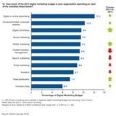 Gartner: Digital Marketing Budgets To Increase by 10% This Year ... | monteyendi | Scoop.it