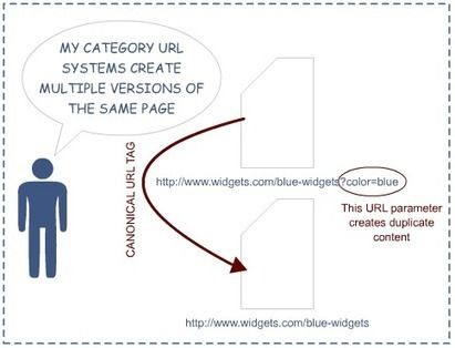 Canonicalization and the Canonical Tag - Learn SEO - Moz | Business to Business Writing | Scoop.it