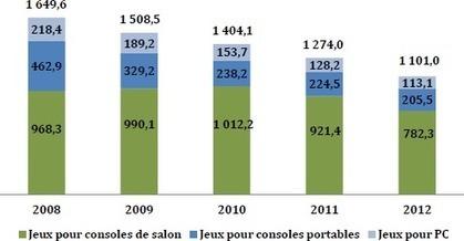 La compétitivité du jeu vidéo français à l'international - Agence Française pour le Jeu Vidéo | Innovation jeux-vidéo, jeux-vidéo next-gen | Scoop.it