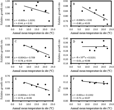 Comparative analyses of fungicide sensitivity and SSR marker variations indicate a low risk of developing azoxystrobin resistance in Phytophthora infestans | Molecular basis of fungicide resistance | Scoop.it