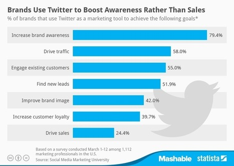 Brands Use Twitter To Boost Awareness (Rather Than Sales) [STUDY] - AllTwitter | Digital-News on Scoop.it today | Scoop.it