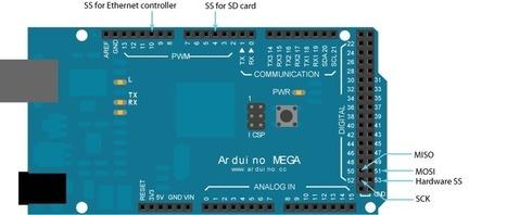 Arduino - Ethernet | Projet TS1 Aquarium | Scoop.it