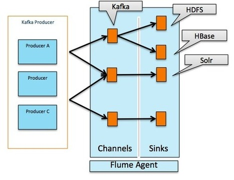 Flafka: Apache Flume Meets Apache Kafka for Event Processing - Cloudera Engineering Blog | EEDSP | Scoop.it