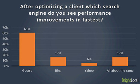 How long does it take to rank in local search? | Expert Survey | SEM Strategy - E-commerce - E-Marketing | Scoop.it