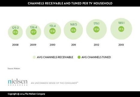 Changing Channels: Americans View Just 17 Channels Despite Record Number to Choose From | Societal | Scoop.it