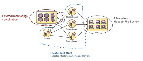 NoSQL for Telco - Ericsson Research Blog | Huge Data Handling | Scoop.it