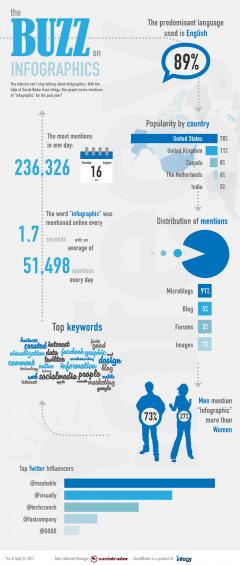 Infographie : tout savoir sur les infographies | Carnet de visuels | Scoop.it