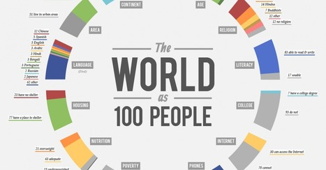 The World as 100 People [CHART] | DashBurst | Social Media, Marketing and Promotion | Scoop.it