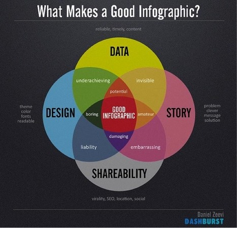The Ultimate Guide to Link Building with Infographics - Piktochart Infographics | Infographics: Know-how | Scoop.it