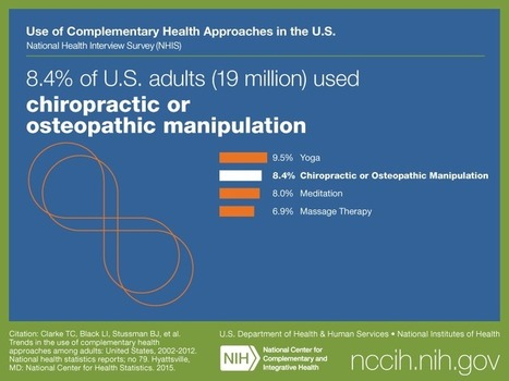 8.4% of U.S. adults (19.4 million) used Chiropractic or Osteopathic Manipulation | NCCIH | chiropractic | Scoop.it