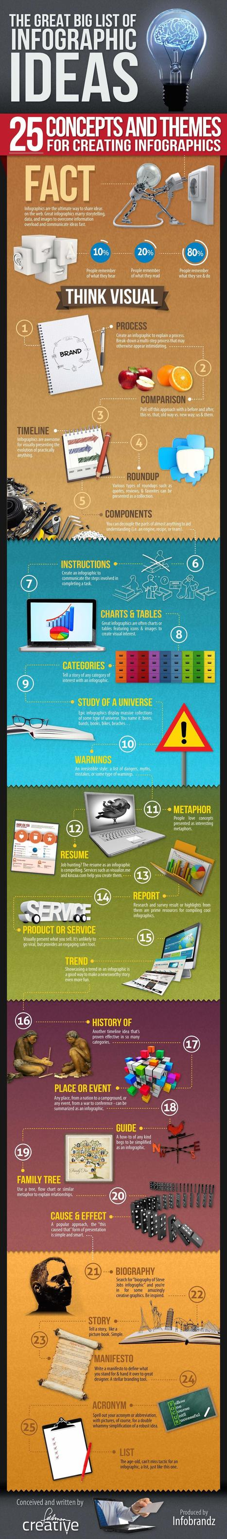 25 Ideas For Creating Infographics http://huxo.co.uk/25-ideas-for-creating-infographics/ #SocialMedia #Marketing | Social Media Marketing | Scoop.it
