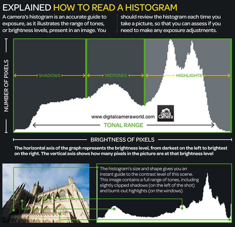 How to read a histogram: photography cheat sheet | Digital Camera World | Photogeekery | Scoop.it