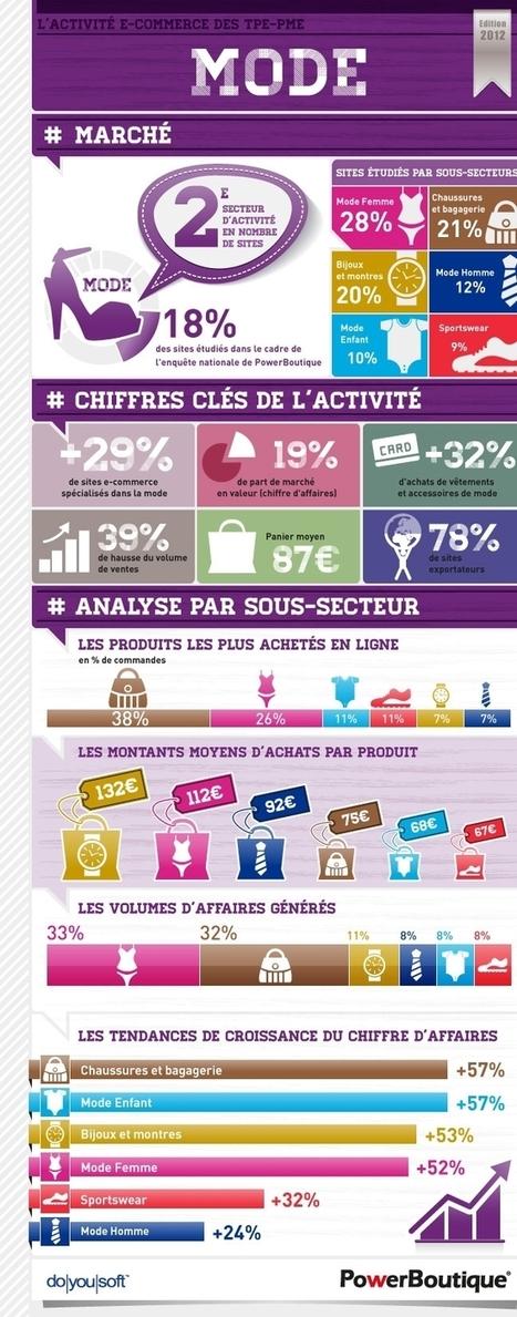 Habillement & E-commerce, un secteur en forte croissance – ★ Agence Conseil & Stratégie E-commerce – SKEELBOX Paris | Dev-web2 | Scoop.it