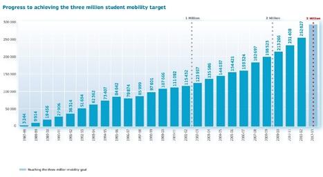 EUROPA - PRESS RELEASES - Press Release - Le programme Erasmus en 2011-2012: explication des chiffres | Intelligence économique et développement international | Scoop.it