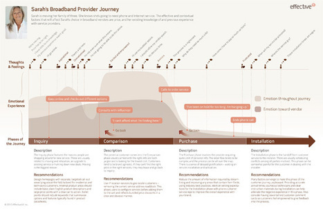 Improving UX with Customer Journey Maps | Effective UX Design | Scoop.it