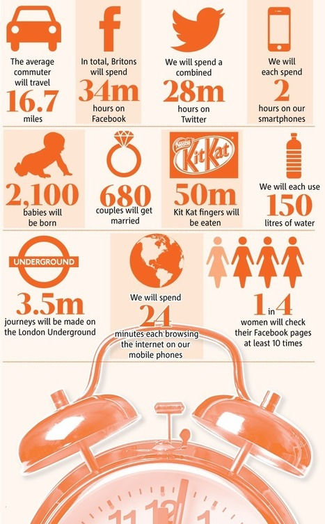 Internet, Social Media, Travel & Kit Kats – A Day In The Life Of Britain [INFOGRAPHIC] - AllTwitter | Content Strategery | Scoop.it