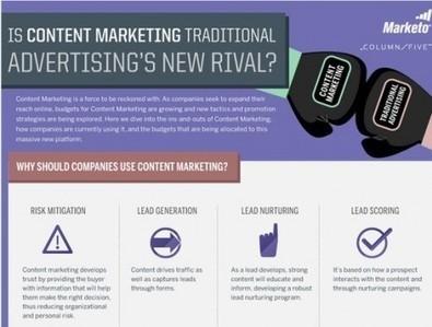 Contentmarketing de rivaal voor traditioneel adverteren ... | Social media: ontwikkelingen | Scoop.it