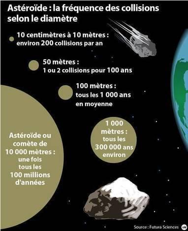 Pour protéger la Terre des astéroïdes, l'ONU veut un effort mondial | ZeHub | Scoop.it