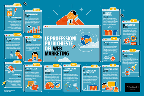 Quali sono le professioni più richieste del Web Marketing? | Web Marketing | Scoop.it