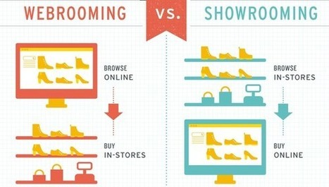 Infographie du jour : webrooming v/ showrooming | Commerce Connecté Local | Scoop.it