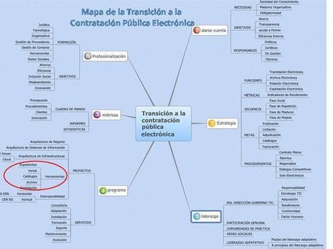 El mapa de la transición a la contratación pública electrónica | Contratación Pública | Scoop.it