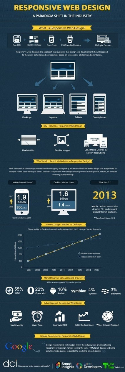 [Infographie] Qu'est ce que le responsive webdesign ? - Websourcing.fr | Wall Of Frames | Scoop.it