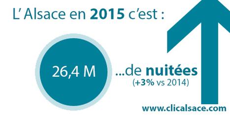 Bilan de l'activité touristique en Alsace en 2015 | Clicalsace | Le site www.clicalsace.com | Scoop.it