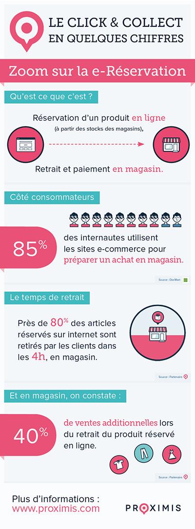 Infographie : zoom sur la e-Réservation | Trafic magasins | Scoop.it