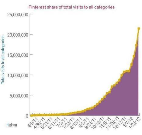 Pinterest sticks it to Google+, LinkedIn for popularity [with impressive ... | Social Media Epic | Scoop.it