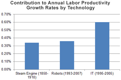 Robots are infiltrating the growth statistics | Science, Technology, and Current Futurism | Scoop.it