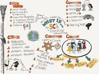 The 5 Cs in Education: What If... Sketchnoting in the Process | EDUcational Chatter | Scoop.it