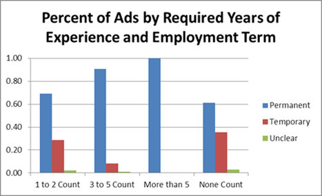 The landscape of archival employment: A study of professional archivist job advertisements, 2006-2014 | Tansey | Archival Practice | The Information Professional | Scoop.it