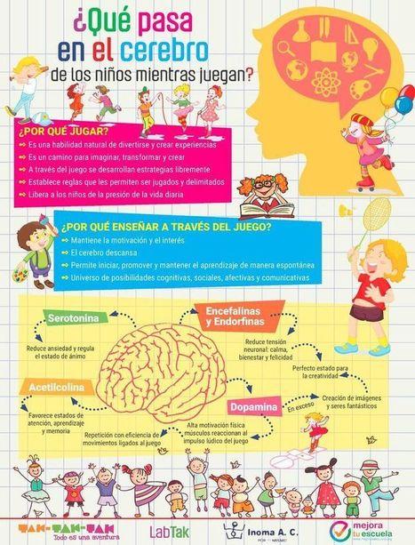 Infografía sobre los efectos del juego en el cerebro de los niños | (I+D)+(i+c): Gamification, Game-Based Learning (GBL) | Scoop.it
