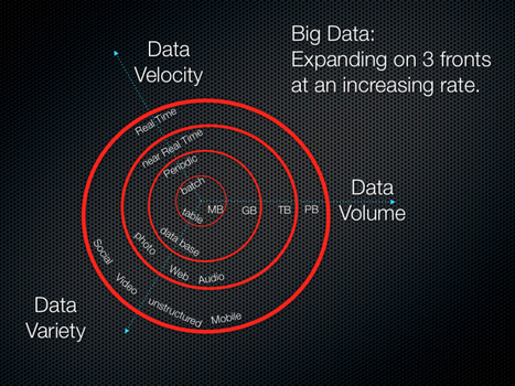 The 3Vs that define Big Data - Data Science Central | world of data | Scoop.it