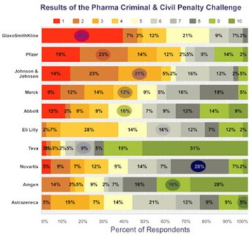 1 Person Correctly Ranked All Companies in The Pharma Criminal & Civil Penalty Challenge! | Pharmaguy's Insights Into Drug Industry News | Scoop.it