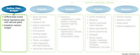 3 Questions You Must Answer to Succeed at Content Marketing | Strength of Mind Partners | Scoop.it