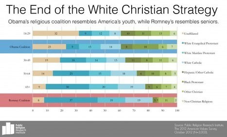 Chart of the Day: The Declining Power of the White Evangelical Voter ‹ I Acknowledge Class Warfare Exists | Election by Actual (Not Fictional) People | Scoop.it