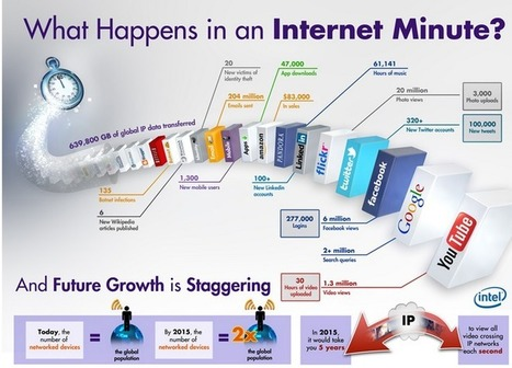 What Happens in An Internet Minute ~ Educational Technology and Mobile Learning | Technology and communication | Scoop.it