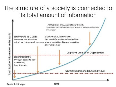 The Cognitive Limit of Organizations. The structure of a society is connected to its total amount of information | MIT | Culture & Society | Scoop.it