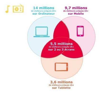 Les internautes aiment la musique et... la radio | Mediametrie | Veille musique, industrie musicale | Scoop.it