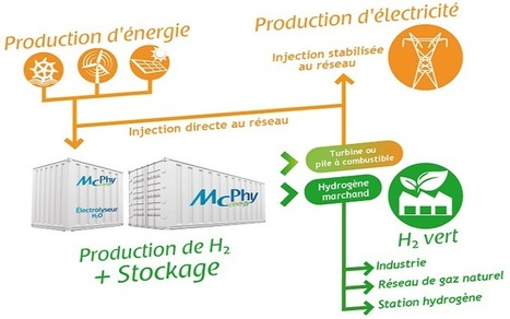 Stocker les énergies renouvelables grâce à l'hydrogène solide - Contrepoints | Smart grids | Scoop.it