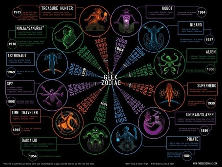 The Geek Zodiac | Vulbus Incognita Magazine | Scoop.it