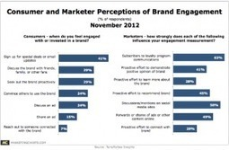 Consumers, Marketers Disconnect On Measures Of Brand ... | Consumer behavior | Scoop.it
