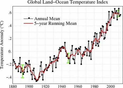 """Why you sound so stupid when you say """"global warming has stopped"""" 