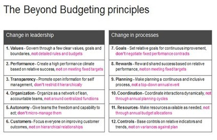 The end of performance management (as we know it) | Happy {organisation} | Scoop.it